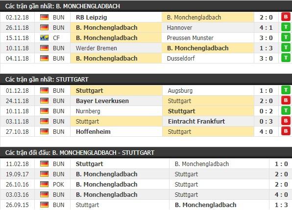 Thành tích và kết quả đối đầu Monchengladbach vs Stuttgart
