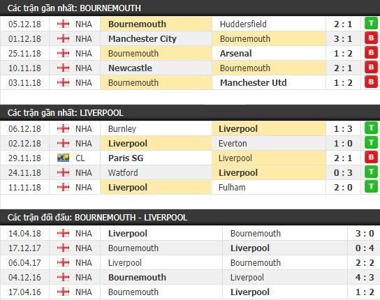 Thành tích và kết quả đối đầu Bournemouth vs Liverpool