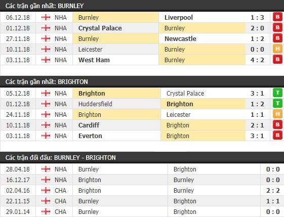 Thành tích và kết quả đối đầu Burnley vs Brighton