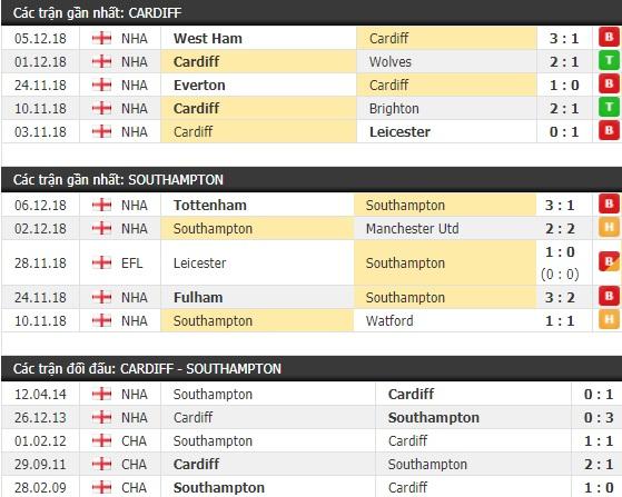 Thành tích và kết quả đối đầu Cardiff vs Southampton