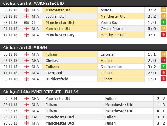 Thành tích và kết quả đối đầu Manchester United vs Fulham