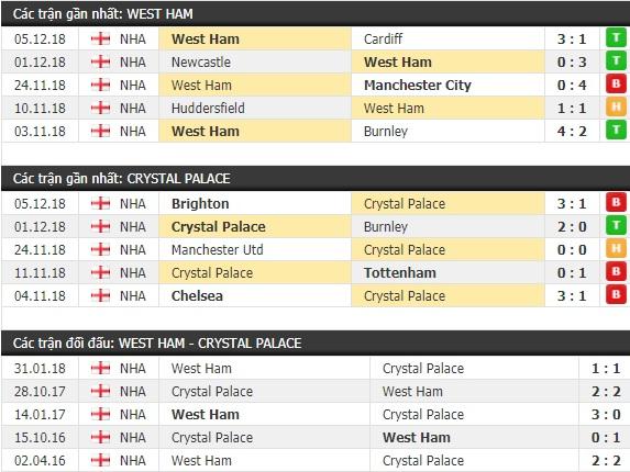 Thành tích và kết quả đối đầu West Ham vs Crystal Palace