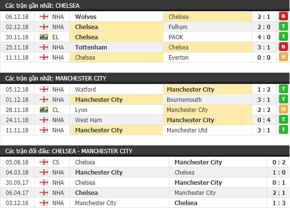 Thành tích và kết quả đối đầu Chelsea vs Man City