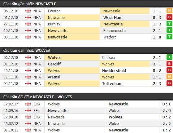 Thành tích và kết quả đối đầu Newcastle vs Wolves