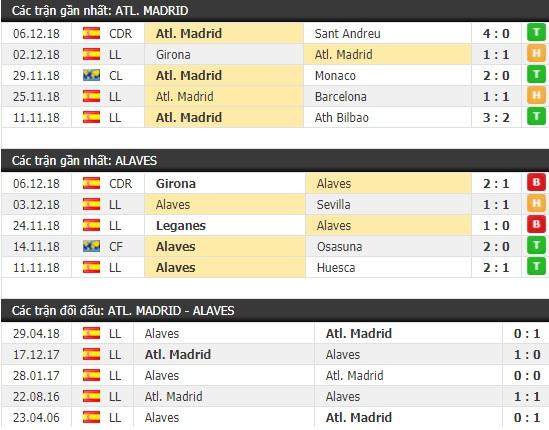 Thành tích và kết quả đối đầu Atletico Madrid vs Alaves