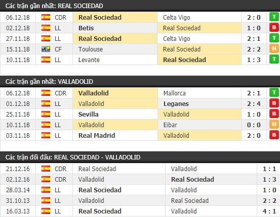 Thành tích và kết quả đối đầu Real Sociedad vs Valladolid