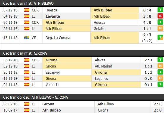 Thành tích và kết quả đối đầu Ath Bilbao vs Girona