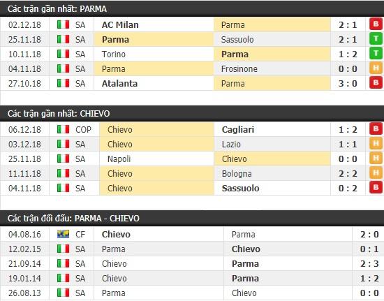 Thành tích và kết quả đối đầu Parma vs Chievo