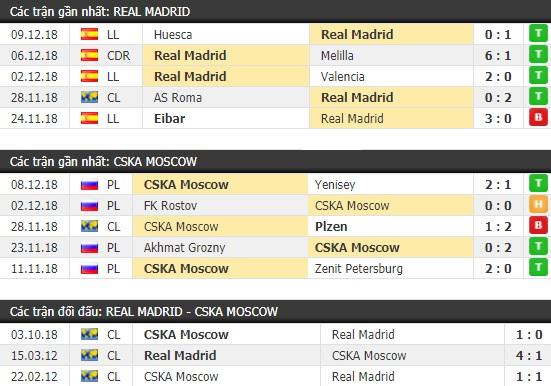 Thành tích và kết quả đối đầu Real Madrid vs CSKA Moscow