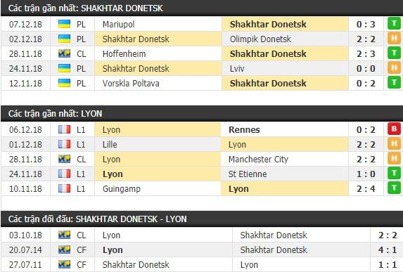 Thành tích và kết quả đối đầu Shakhtar Donetsk vs Lyon