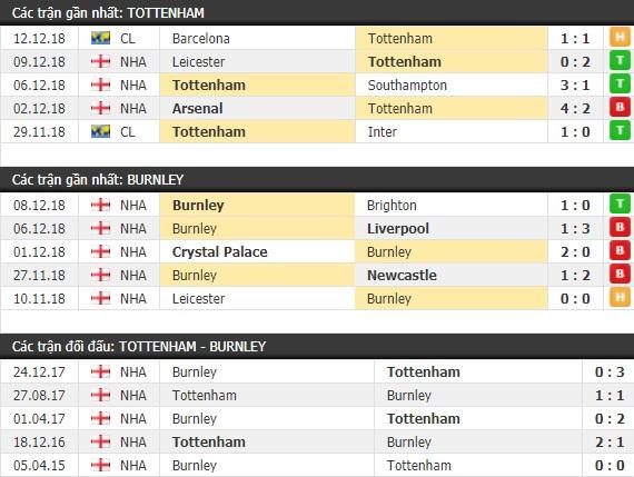 Thành tích và kết quả đối đầu Tottenham vs Burnley