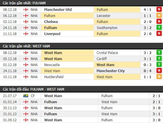 Thành tích và kết quả đối đầu Fulham vs West Ham