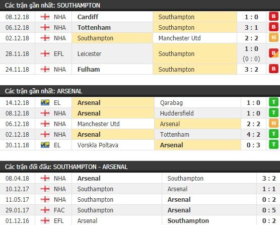 Thành tích và kết quả đối đầu Southampton vs Arsenal