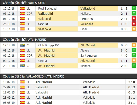 Thành tích và kết quả đối đầu Valladolid vs Atletico Madrid