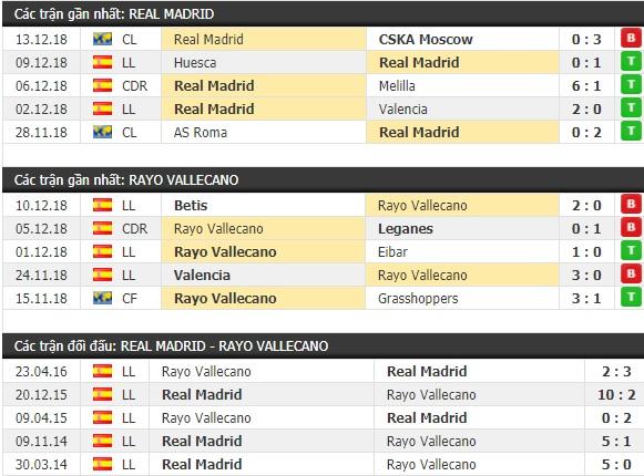 Thành tích và kết quả đối đầu Real Madrid vs Rayo Vallecano