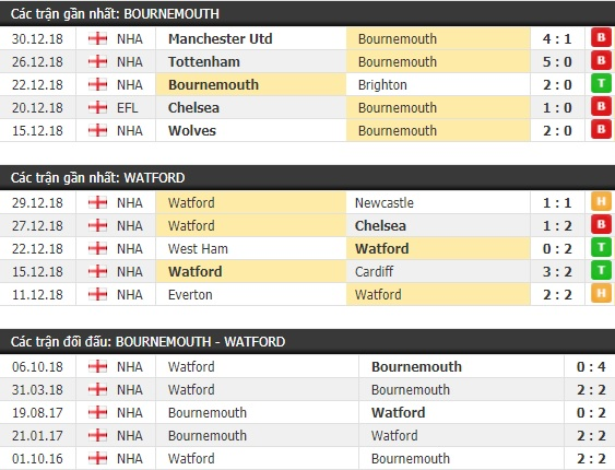 Thành tích và kết quả đối đầu Bournemouth vs Watford