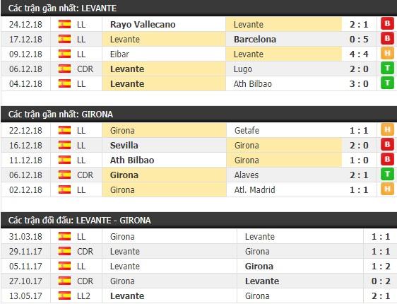 Thành tích và kết quả đối đầu Levante vs Girona