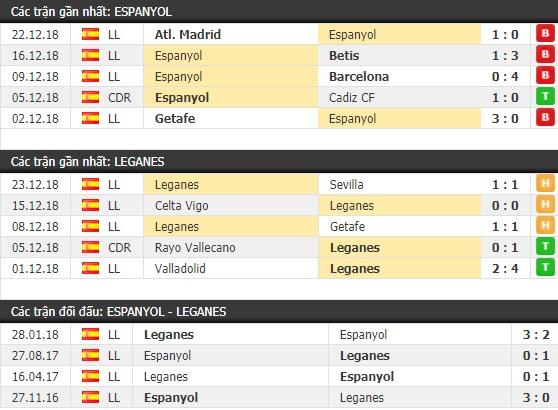 Thành tích và kết quả đối đầu Espanyol vs Leganes