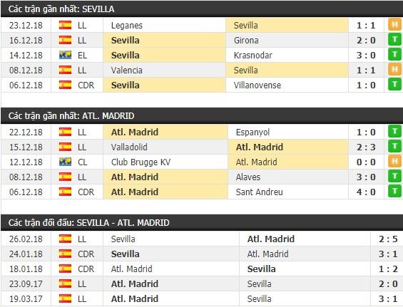 Thành tích và kết quả đối đầu Sevilla vs Atletico Madrid