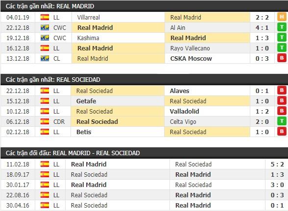 Thành tích và kết quả đối đầu Real Madrid vs Real Sociedad