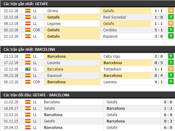Thành tích và kết quả đối đầu Getafe vs Barcelona