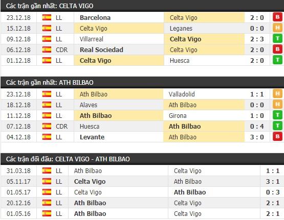Thành tích và kết quả đối đầu Celta Vigo vs Ath Bilbao
