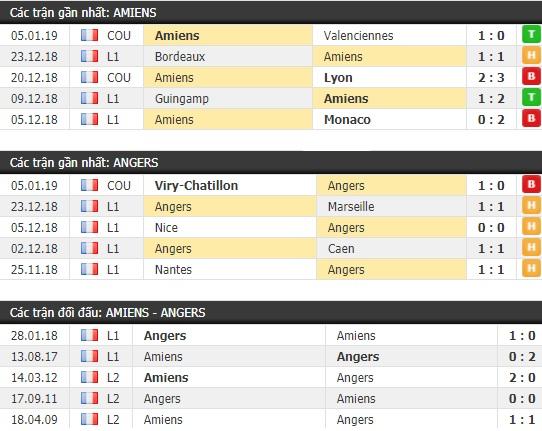 Thành tích và kết quả đối đầu Amiens vs Angers