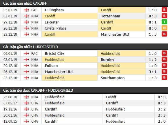 Thành tích và kết quả đối đầu Cardiff vs Huddersfield