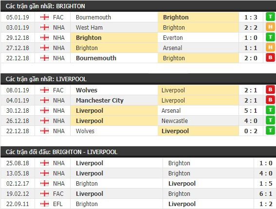 Thành tích và kết quả đối đầu Brighton vs Liverpool
