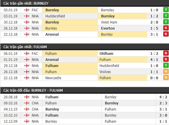 Thành tích và kết quả đối đầu Burnley vs Fulham