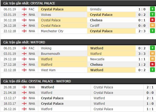 Thành tích và kết quả đối đầu Crystal Palace vs Watford