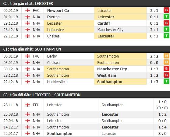 Thành tích và kết quả đối đầu Leicester vs Southampton