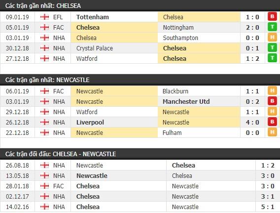 Thành tích và kết quả đối đầu Chelsea vs Newcastle