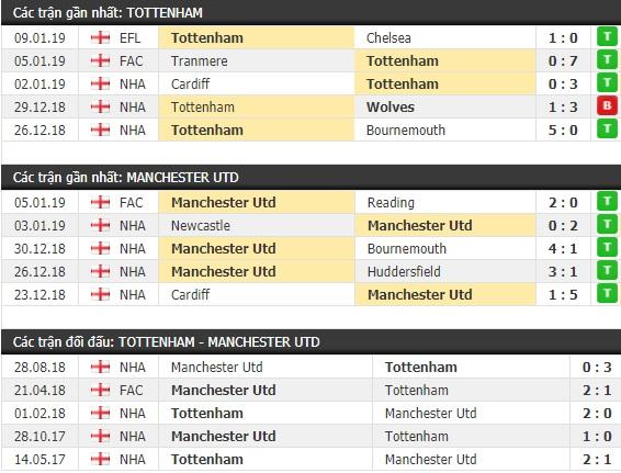 Thành tích và kết quả đối đầu Tottenham vs Manchester United