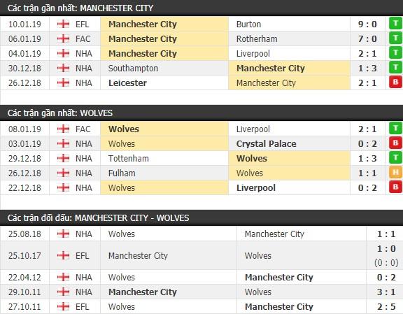 Thành tích và kết quả đối đầu Man City vs Wolves