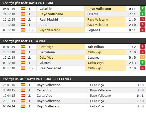 Thành tích và kết quả đối đầu Rayo Vallecano vs Celta Vigo