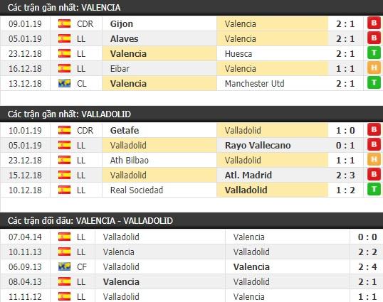 Thành tích và kết quả đối đầu Valencia vs Valladolid