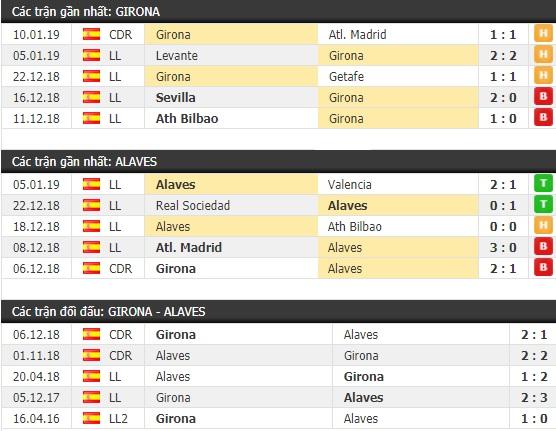 Thành tích và kết quả đối đầu Girona vs Alaves