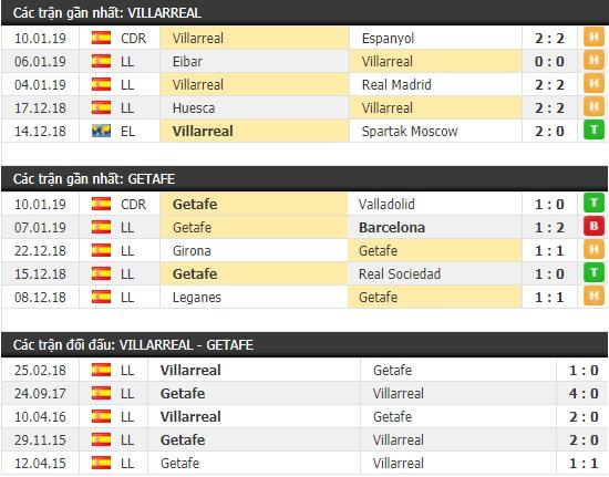 Thành tích và kết quả đối đầu Villarreal vs Getafe