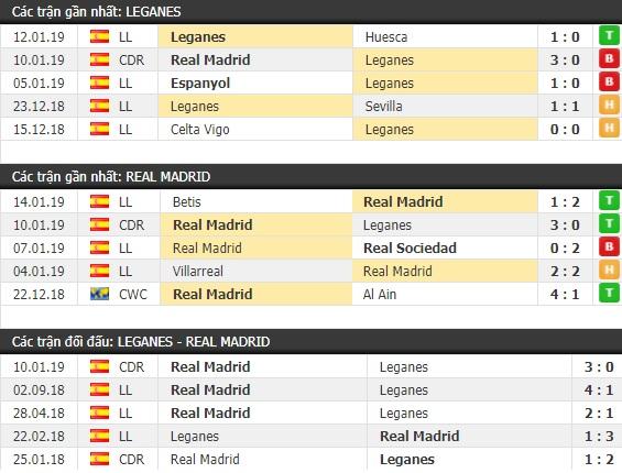 Thành tích và kết quả đối đầu Leganes vs Real Madrid