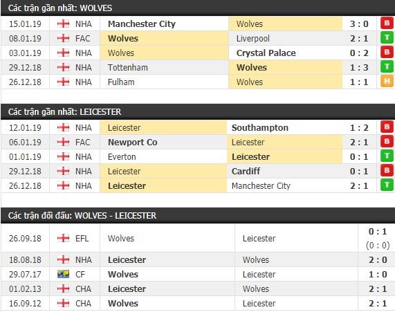 Thành tích và kết quả đối đầu Wolves vs Leicester