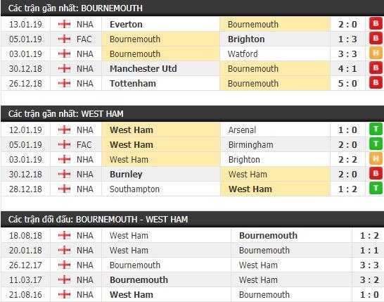 Thành tích và kết quả đối đầu Bournemouth vs West Ham