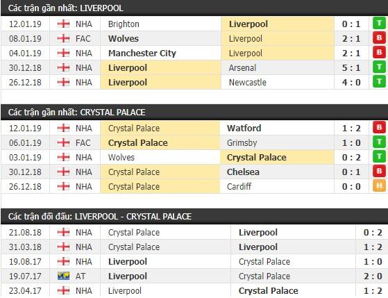 Thành tích và kết quả đối đầu Liverpool vs Crystal Palace