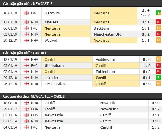 Thành tích và kết quả đối đầu Newcastle vs Cardiff