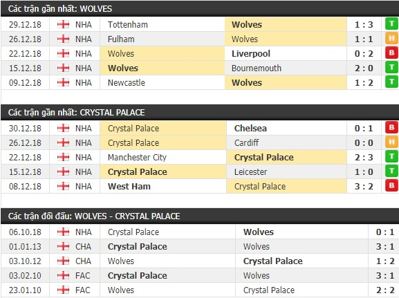 Thành tích và kết quả đối đầu Wolves vs Crystal Palace
