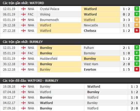 Thành tích và kết quả đối đầu Watford vs Burnley
