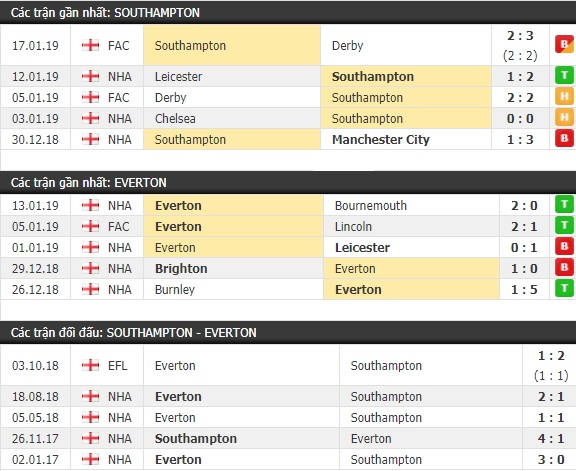 Thành tích và kết quả đối đầu Southampton vs Everton