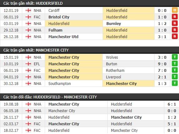 Thành tích và kết quả đối đầu Huddersfield vs Man City