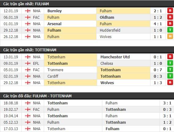 Thành tích và kết quả đối đầu Fulham vs Tottenham