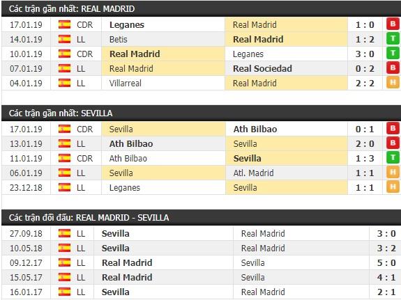 Thành tích và kết quả đối đầu Real Madrid vs Sevilla